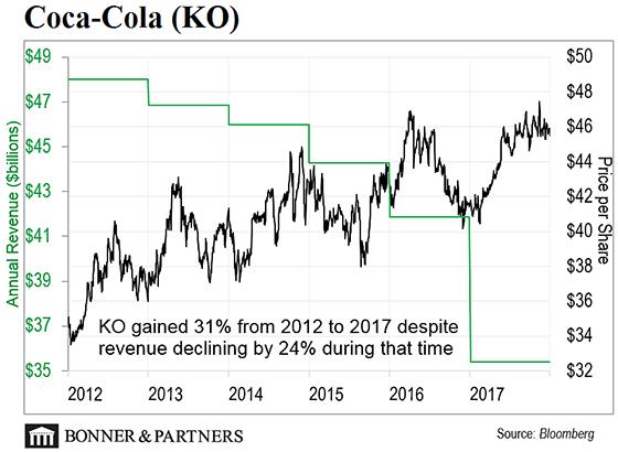 Coca-Cola Price per Share