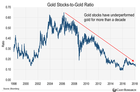 Gold Stocks to Gold Ratio